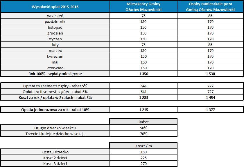 Opłaty 2015-2016